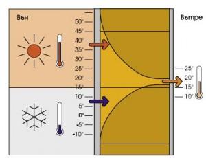 Изолационни качества на стена Porotherm